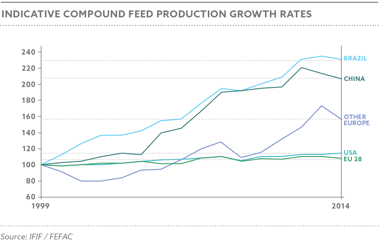 compound-feed-production
