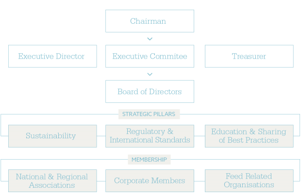 structure-and-membership